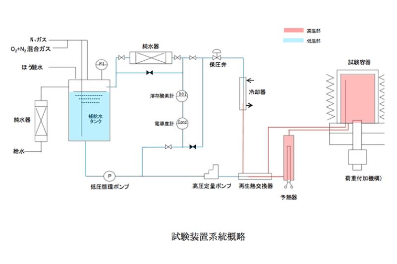 試験装置系統概略