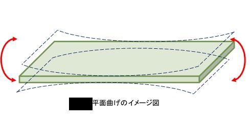 平面曲げ疲労試験のイメージ図