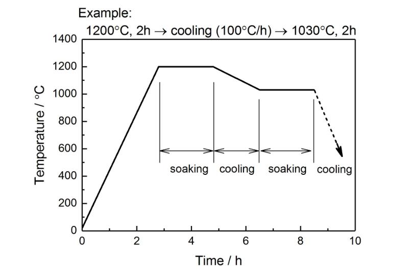 熱処理の温度曲線