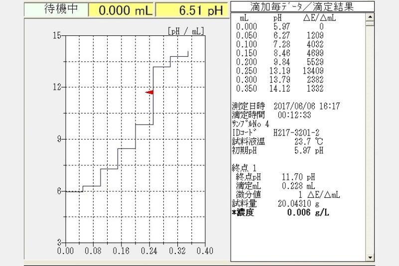 酸価測定結果例