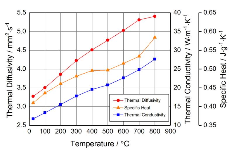 レーザーフラッシュ法による熱定数の測定