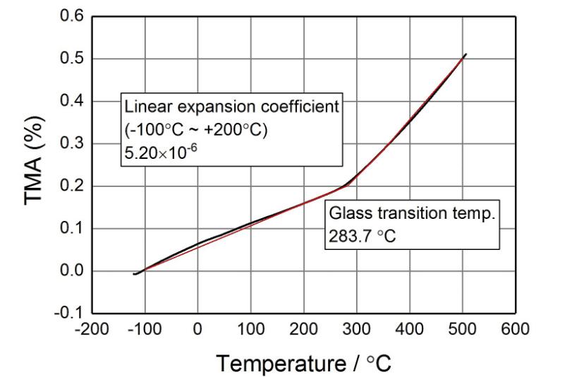 熱機械分析試験チャート