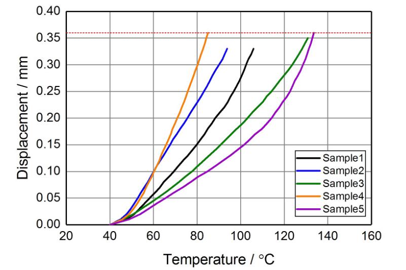 荷重たわみ温度試験チャート